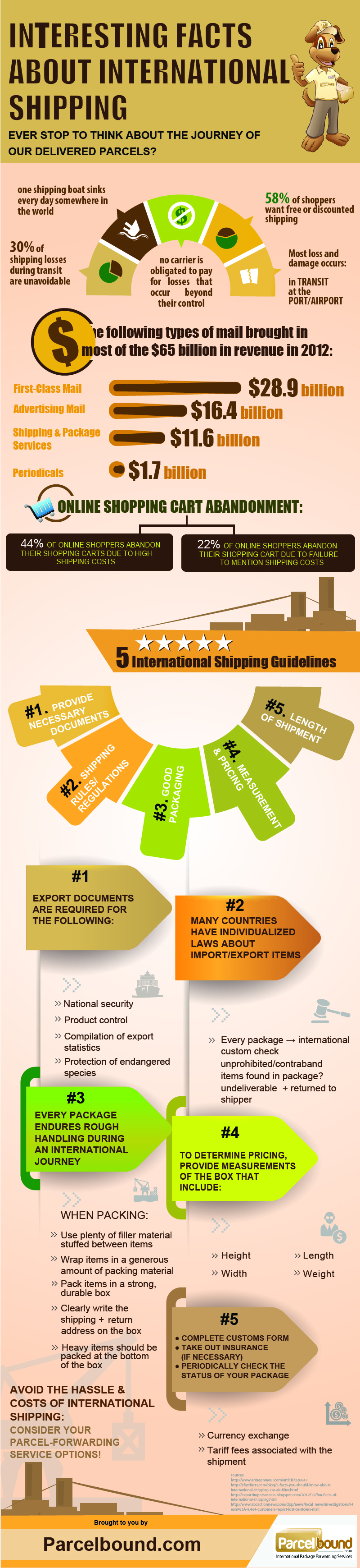 Interesting Facts About International Shipping